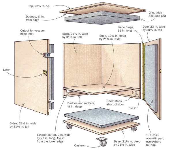 Start Woodworking Shop Vac Silencer Cabinet Plans